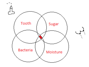 Just a reminder of my beautiful diagram of how tooth decay occurs.